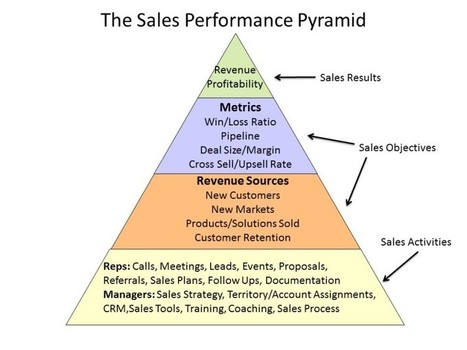 How to Improve Your Sales Team's Performance | Salesforce Development Thoughts from Forum NZ | Scoop.it