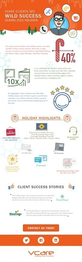 Vcare Clients See Wild Success During 2015 Holidays | Vcaretec | Contact Call Center Outsourcing | Scoop.it