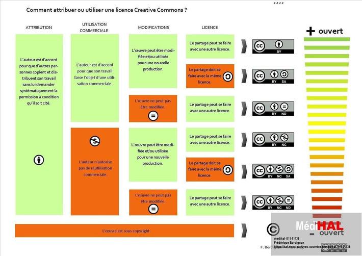 Comment attribuer une licence creative commons ? Frederique Bordignon | TIC et TICE mais... en français | Scoop.it