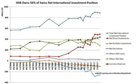 A Nationalization of Swiss Foreign Assets? SNB Owns 56% of Swiss Net International Investment Position - SNBCHF.COM | Swiss National Bank | Scoop.it