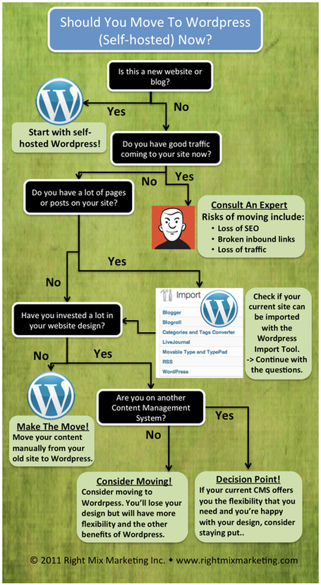 Should You Move to WordPress Now? | Blogs | Social Media Optimization &  Search Engine Optimization | Scoop.it