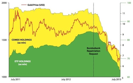 The Rise In Gold Because Of A Shortage Will Be Spectacular | Gold and What Moves it. | Scoop.it