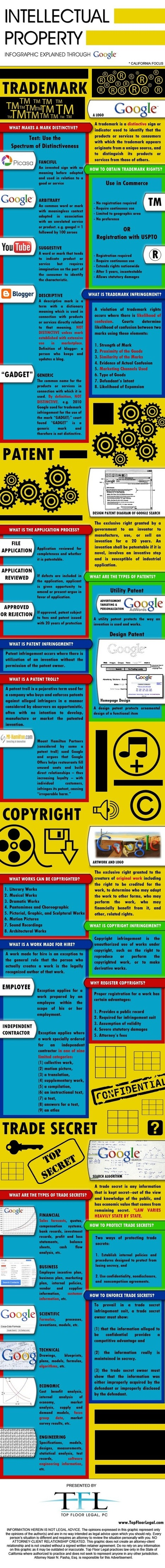 Intellectual Property Infographic Explained through Google | School Library Discoveries | Scoop.it