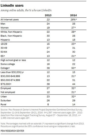 Demographics of Key Social Networking Platforms | Content marketing | Scoop.it