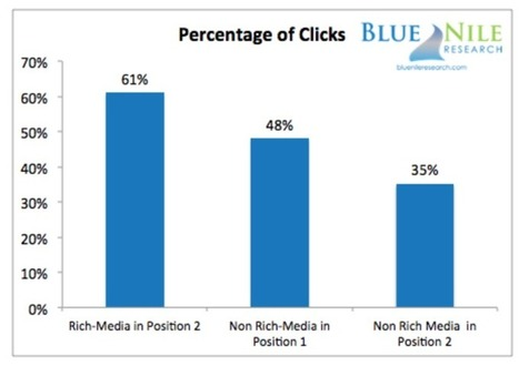 Study: Position 1 In Search May Get Fewer Clicks Than Position 2 With Rich Snippets | Digital Marketing | Scoop.it