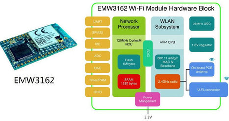 MXCHIP EMW3162 is a $10 Low Power Wi-Fi Module for IoT Applications | Embedded Systems News | Scoop.it