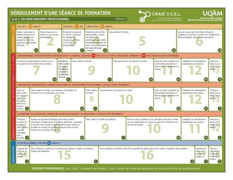 Déroulement d'une séance de formation | Info-doc, formation, TIC, social media | Scoop.it