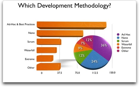 Software Development Life Cycle Methodology | Website Designing Company | Scoop.it