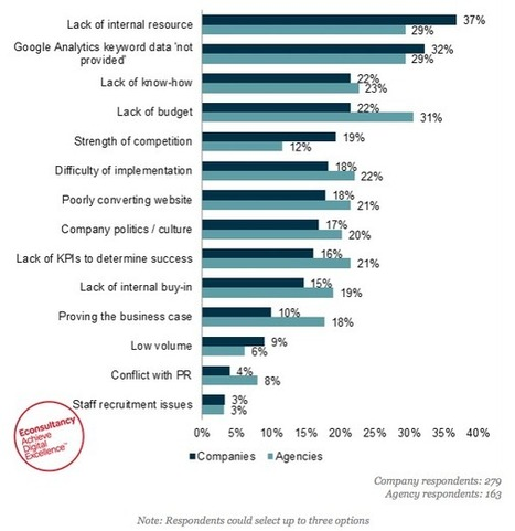 Has (not provided) become a major barrier to effective SEO? | SEO, SEA, SEM | Scoop.it