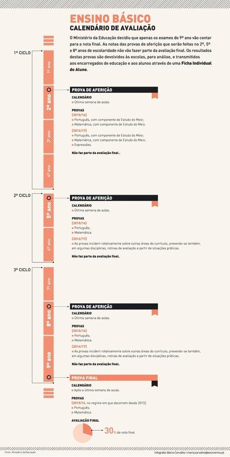 Calendarização das Provas de Aferição e Exames 2015/16 | Escolaspt | Scoop.it