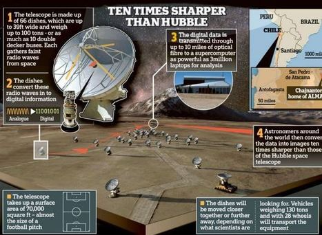 The £1billion 'time machine' which could finally reveal mysteries of the universe: World's largest telescope will finally be turned on today   FutureChronicles   Scoop.it