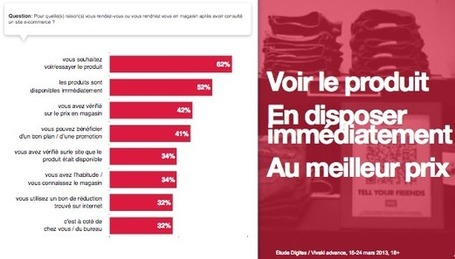 Quelles sont les motivations du comportement ROPO en 2013 ? | Web-to-Store | Scoop.it