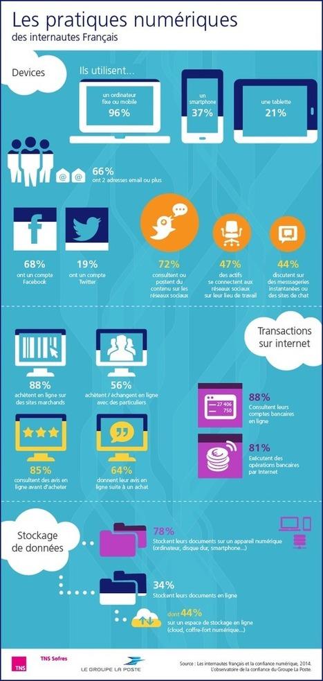 [infographie] Les pratiques numériques des internautes français | Be Marketing 3.0 | Scoop.it