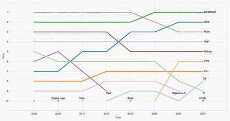 Github's Most Popular Coding Languages Show Open Source Has Won ;() | WWW Survey | Scoop.it