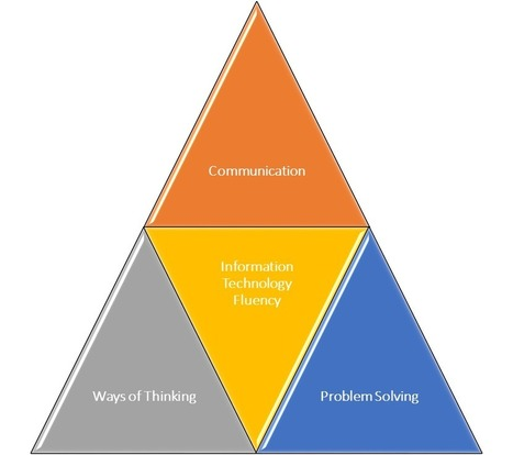 The 4 Facets of Information Literacy | Sharing Information literacy ideas | Scoop.it