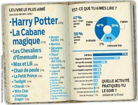 France : Les enfants aiment tout de même lire | Bibliothèque et Techno | Scoop.it