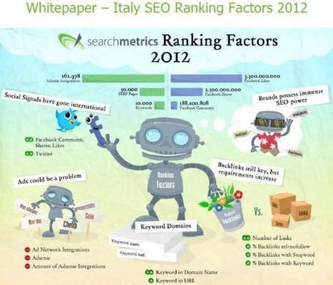 ESCLUSIVA: i fattori di ranking italiani del 2012! | Carlo Mazzocco | Il Web Marketing su misura | Scoop.it