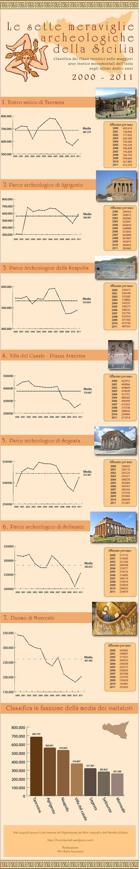 Turismo culturale in sicilia: 12 anni di lento declino | incuisiparladi | Scoop.it