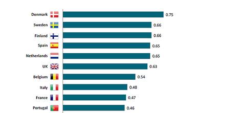España ocupa el 4º puesto entre los mercados europeos más potentes en e-Salud | Ingeniería Sanitaria | eSalud Social Media | Scoop.it