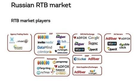 Spotlight on Russia: Major Local Players Lead RTB Market   Digital Advertising Innovation   Scoop.it
