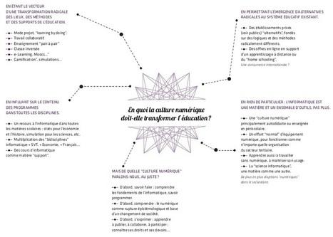 Enseigner le code à l'école ? Vraiment ? - Blog Le Monde (Blog) | METROPOLIS STUFF | Scoop.it