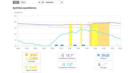 Vos économies de chauffage s'affichent en € | NOVABUILD - La construction durable en Pays de la Loire | Scoop.it