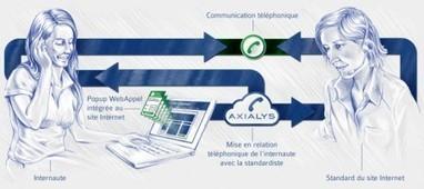 Le Web Call Back, l'interface Web du CRM | E-commerce | Scoop.it