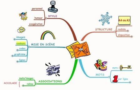 Améliorer votre mémorisation avec le Mind Mapping | cartes mentales | Scoop.it
