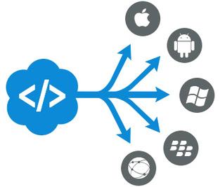 Cross Platform Mobile App Development According To Your Needs | Mobile App Development | Scoop.it