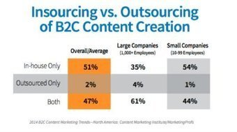 The Dos and Don'ts of Outsourcing Content Creation | Curation and Libraries and Learning | Scoop.it