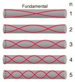Tubular bells and chimes frequency / length  calculator | Musical coding | Scoop.it
