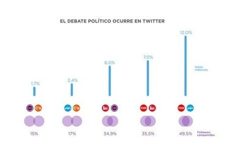 Twitter, plataforma clave para movilizar electorado y captar indecisos | Twitter Blogs | La red y lo social | Scoop.it