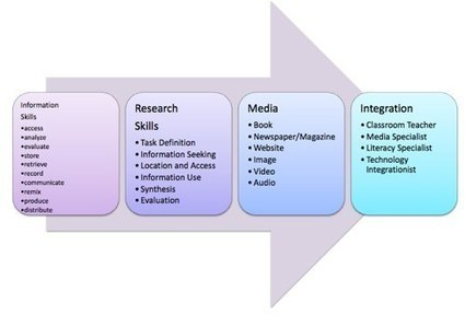 Research Skills in Elementary School|Langwitches Blog | Digital Literacies information sources | Scoop.it