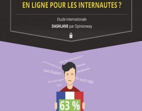 63% des français sont frileux à l'idée de mettre des données personnelles sur le web - GeekParadize.Fr - Actualité High-Tech et Geek au Quotidien | Hopital 2.0 | Scoop.it