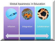 Global-Awareness - Global Awareness and the Standards | Global Awareness in the High School Spanish Classroom | Scoop.it