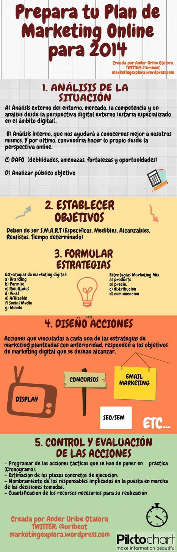 Cómo preparar tu Plan de Marketing online #infografia #infographic ...   Marketing Online   Scoop.it
