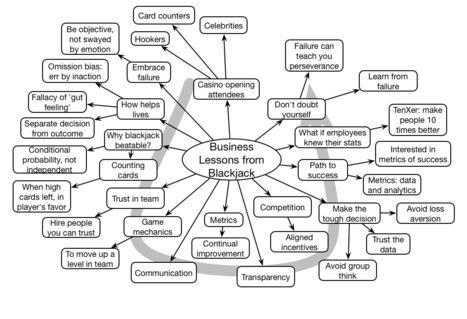 Learnlets » Jeffrey Ma #DevLearn Keynote Mindmap   omnia mea mecum fero   Scoop.it