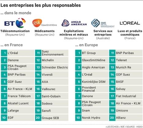 L'Oréal et BT, entreprises championnes de la responsabilité sociale ... - Les Échos   droit sio   Scoop.it