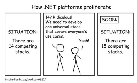 .NET Framework Blog - A first hand look from the .NET engineering team | Peer2Politics | Scoop.it