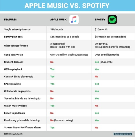 Exactly what you need to know to choose Apple Music or Spotify in one infographic | Kill The Record Industry | Scoop.it