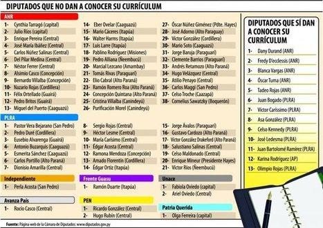 Solo 13 de 80 diputados dan a conocer su historial político y ... - ÚltimaHora.com   PLE   Scoop.it