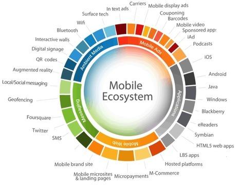 La Guía definitiva del Mobile Marketing | Herramientas de marketing | Scoop.it