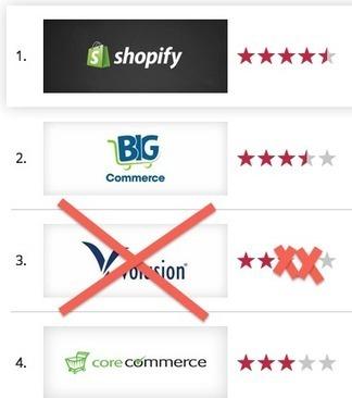 Top 5 Ecommerce Blogs | WorldWAHMWeb | Scoop.it