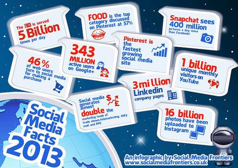 Social Media facts 2013 ~ Social Media Frontiers | Social Media Journal | Scoop.it