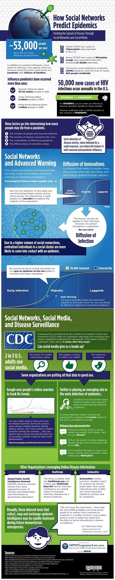 How Twitter Can Predict Flu Outbreaks Faster Than the CDC Infographic | Life Technology Nature Science Human | Scoop.it