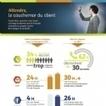 Infographie : Attendre, le cauchemar du client | ALTHESIA Conseil | Scoop.it