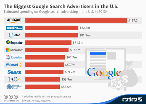 Top 10 empresas que más invierten en publicidad en Google #infografia #infographic #marketing | marketing | Scoop.it