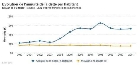 Nouan-le-Fuzelier (41) : la dette de la commune en 2011 | Autour de Nouan-le-Fuzelier | Scoop.it