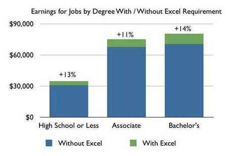 Skill Upgrades Help even with No Degree - SkilledUp | Lifelong and Life-Wide Learning | Scoop.it