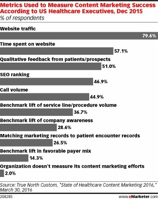 US Healthcare Execs Prefer Site Metrics to Patient Feedback on Content Marketing - eMarketer | Integrated Brand Communications | Scoop.it